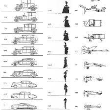 Evolution Chart Of Design 1930 Loewy 1979 Pp 74 76