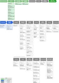 Business Sales Process Chart Flowchart Configuring The Sales And Marketing Crm Module