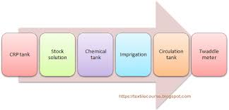 Caustic Twaddle Chart Study On Mercerization Of Cotton Fabric Textile Course