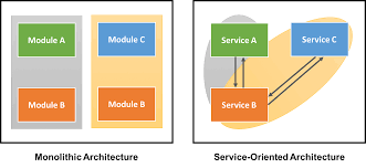 What Is Service Oriented Architecture Separating Concerns For Mobile App Scalability Credera