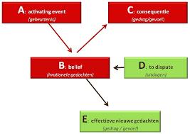Ret methode coaching