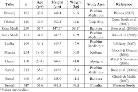 Mean Age Height And Weight Among Adult Tribal Females Of