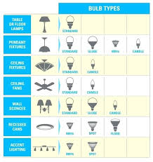 Led Lumens Brightness Chart Lumens Brightness Scale For Projector Lumen Led Municipal