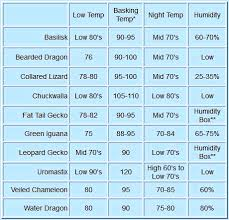 Leopard Gecko Size Chart Here Are Some Basic Reptile Care Recommendations That Any