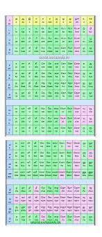 Ssta Tamil Alphabets Chart