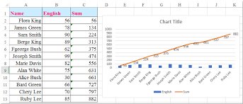 How To Make A Cumulative Sum Chart In Excel