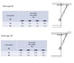 Soft Close Kitchen Cabinets Kitchen Cabinet Door Gas Strut Lift Stay 50 60 80 100 120 N Soft