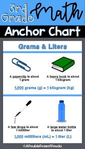 Kg To Grams Chart Metric Volume And Mass Kilograms Grams Liters