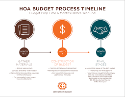 condo association budget template your hoa budget timeline and tasks what should you do first