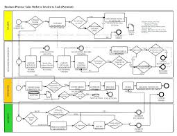 Order To Cash Process Flow Chart 71 Expository Invoice Process Flow