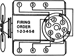 1993 s10 blazer distributor wiring diagram wiring diagram centre repair guides firing orders firing orders autozone com1993 s10 blazer distributor wiring diagram 18