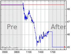 Appn Stock Chart Appian Stock Quote Appn Stock Price News Charts