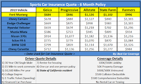 car insurance quotes best auto insurance comparison