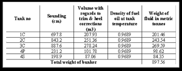 Bulk Oil Tank Conversion Chart 3 Important Calculations Every Marine Engineer Must Know On