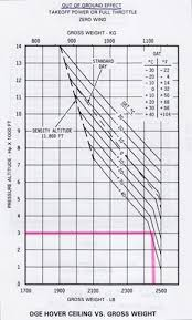 Density Altitude Chart A Lesson In High Density Altitude An Eclectic Mind
