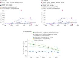 Saúde Pública Prevalence And Incidence Estimates For Syphilis