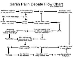 Aden S Renkei Chart Palin Debate Prep Flowchart Implicit Art