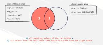 Types Of Sql Joins Venn Diagram Working With The Left Join In Sql 365 Data Science