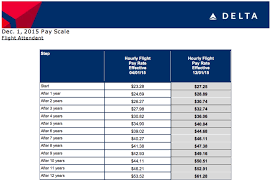 Usps Pay Rate Chart Insider Series How Are Flight Attendants Paid