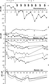 Экологический клуб stenus В конце каждого цикла также проводилось контрольное измерение разности потенциалов на m и n а затем выполнялись измерения на ПК0