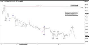 Xom Chart Elliott Wave View Further Downside In Exxon Mobil Xom Video