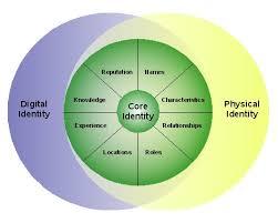 Identity Venn Diagram Core Identity Reprise Discovering Identity