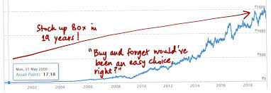 Buy And Hold Simple Not Easy Seeking Alpha
