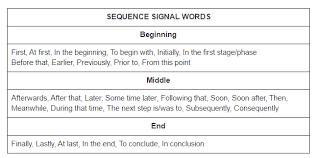 Sequence Ell Strategies Brainpop Educators