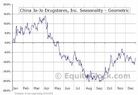 China Jo Jo Drugstores Inc Nasd Cjjd Seasonal Chart