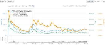 Nexo Token Coin Market Cap Chart Master The Crypto