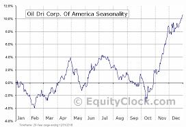 Oil Dri Corp Of America Nyse Odc Seasonal Chart Equity