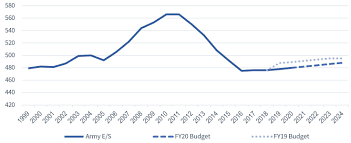 U S Military Forces In Fy 2020 Army Center For Strategic