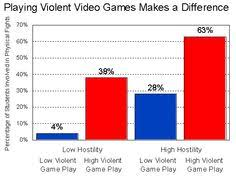 a nice diagram explaining what violent video games lead too  violent video game essay argumentative essay on video games and violence