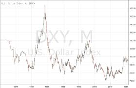 Dxy Chart Dxy Us Dollar Index