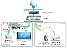 home network diagram omniblend Home Network Diagram Examples home network diagram home network wiring diagram how to show a closet elegant of home network