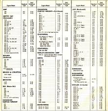Poulan Spark Plug Chart Ageless Spark Plug Setting Chart Ngk Iridium Plug Gap Chart