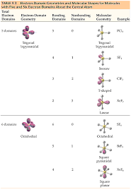 Molecular Shape Chart Chemistry The Central Science Chapter 9 Section 2