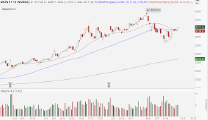 AMZN Stock: Amazon Stock Looks Like It ...