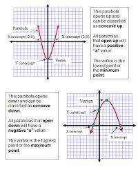 for any quadratic equation in the form y ax2 bx c