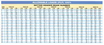 6 Inch I Beam Load Capacity Chart 4 I Beam Load Limit New Images Beam