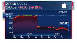 Apple Trade In Value Chart Apple Stock Suffers Biggest Loss In 6 Years After Cutting