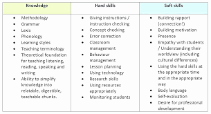 List Of Technical Skills For Resume Beautiful Technical Skills Interesting Soft Skills Resume