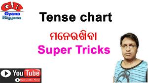 Odia To English Tense Chart Pdf Download Tense Chart In Odia