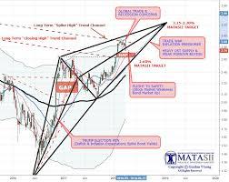 Matasiis 2 Year Tnx Bond Market Call Of 3 15 3 30 In