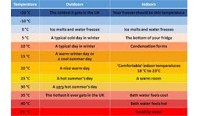 Celsius To Degrees Chart Whats That In Degrees Celsius Protons For Breakfast Blog