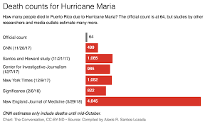 Puerto Rico Charts Puerto Rico Releases Records Suggesting A Higher Death Count