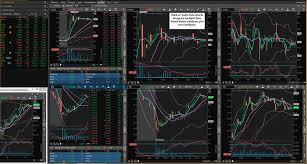 Best Stock Charts Top Rated Charting Platforms For Traders