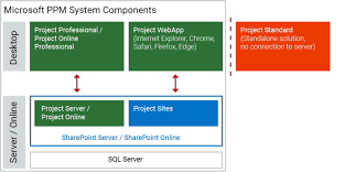 Microsoft Corporate Strategy Microsoft Project Server Advantages And Why To Use It