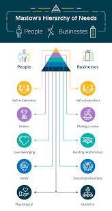 From Survival To Self Actualization The Business Hierarchy