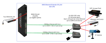 the enable it 8950 8 port gigabit extended ethernet dslam enable it 8950 gigabit extended ethernet dslam 8 port wiring